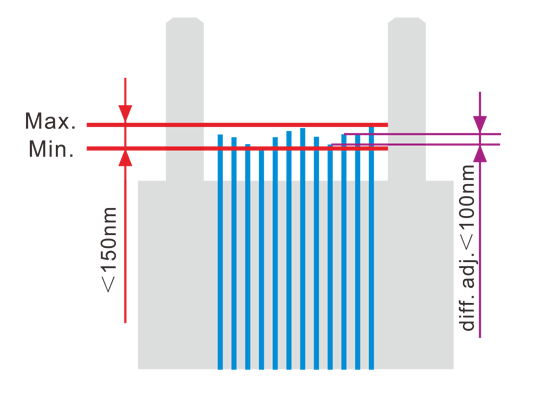 mpo fiber height